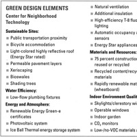 A List Of Some The Sustainable Design Elements CNTs 2003 Renovation Image John Wiley Sons Extra Large